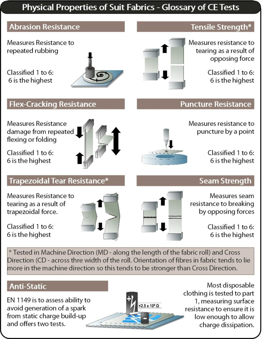 Glossary Of Physical Properties