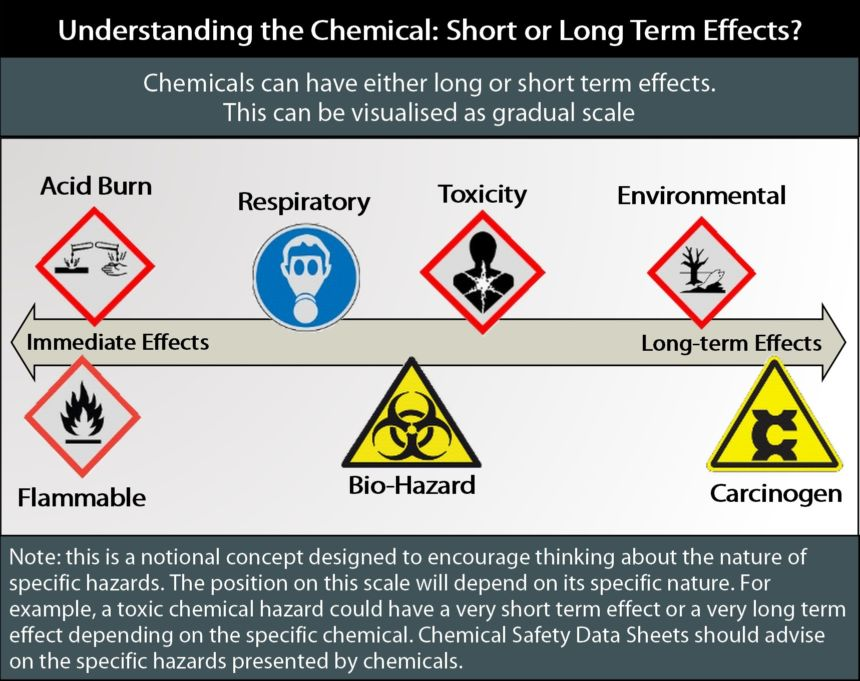 Chemical Hazards Long Short Term Effects 1720Pxls Wide