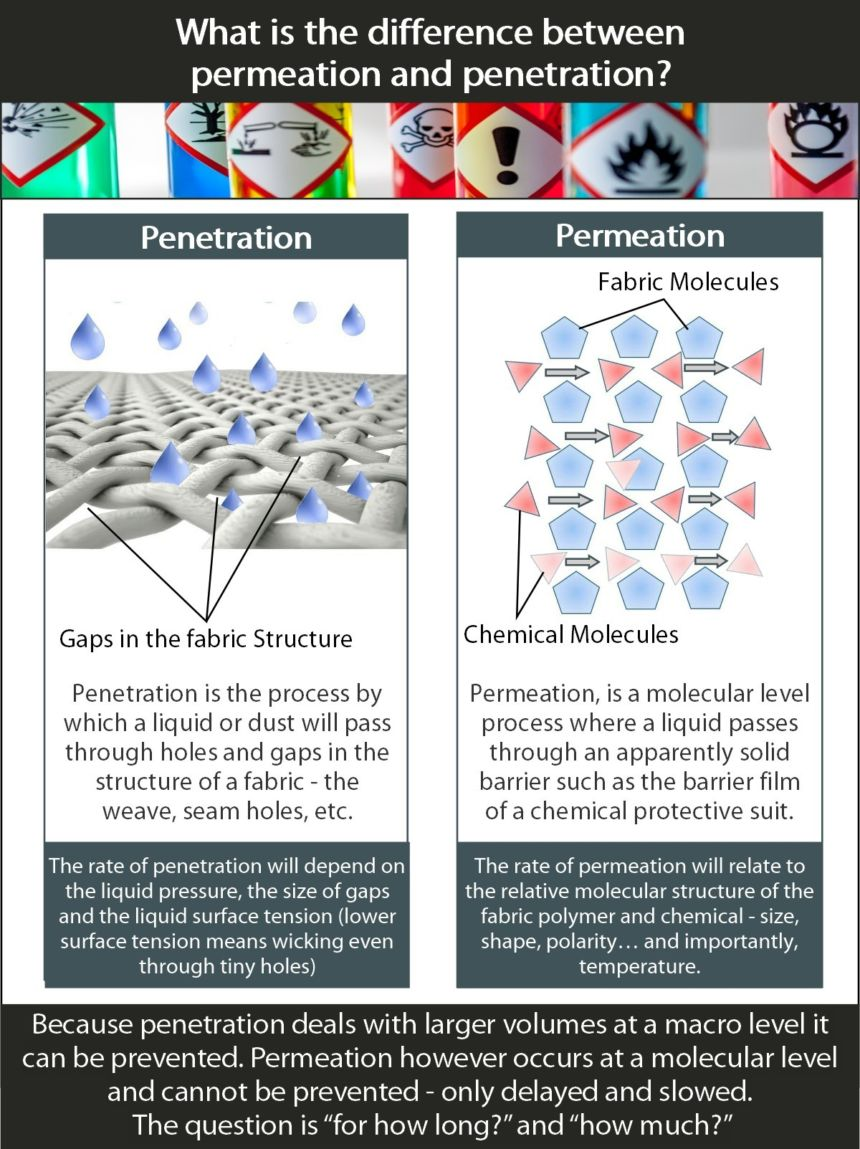 Permeation And Penetration Graphic 1