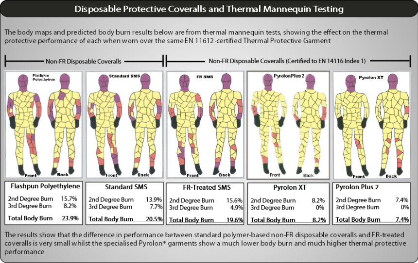 Thermal Mannequin Testing And Disposable Coveralls