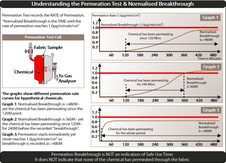 Understanding The Permeation Test Smaller