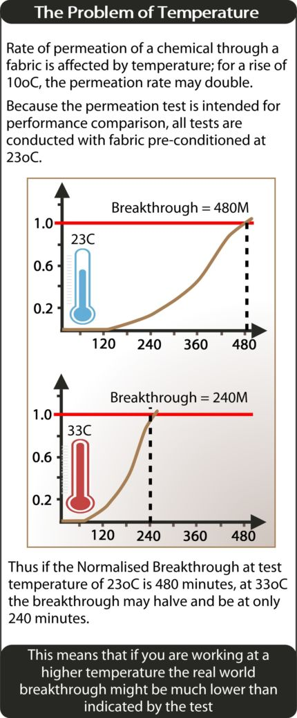 The Problem Of Temperature 2