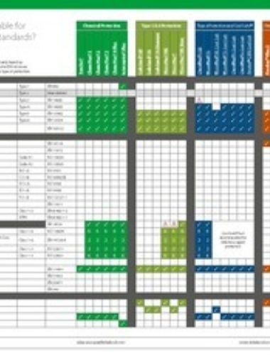 Ce Certification Chart