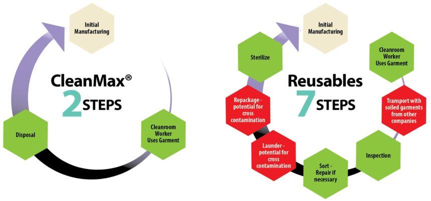 Clean Max Versus Reusables